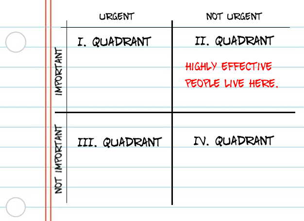 highly Effective people live in 2nd quadrant