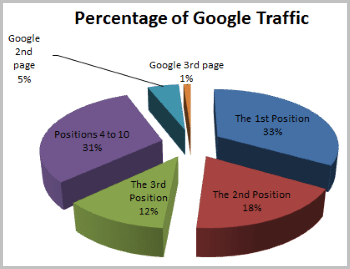 This is how much traffic gets the first page of Google