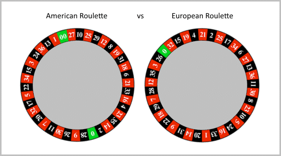 American roulette has 2 green spots, european roulette only one.