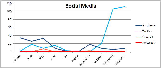 This is how social media drove traffic through 2014
