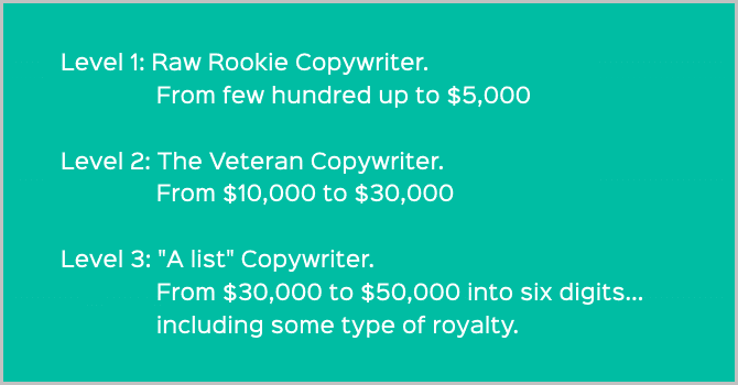 prices of copywriters