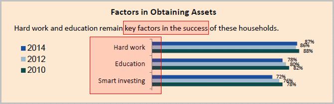 3 key factors of financial success of super rich