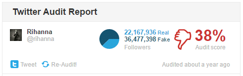 How many fake followers does Rihanna have