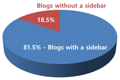 18.5% of all tested blogs preferred not to use a sidebar.