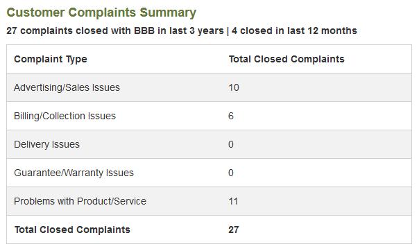 My Business Venture complaints